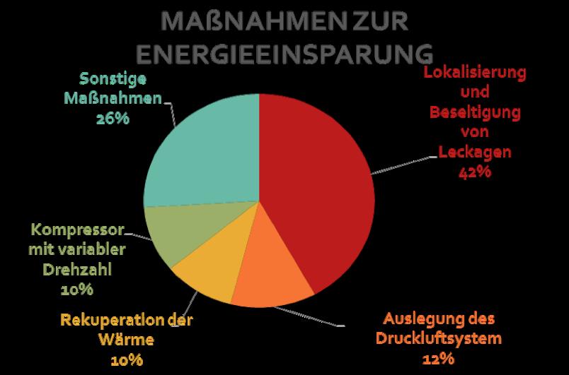 TECH-PLUS-GmbH - Energie Diagramm